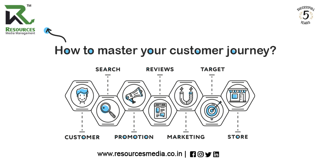 Customer, Customer Journey, Client Servicing